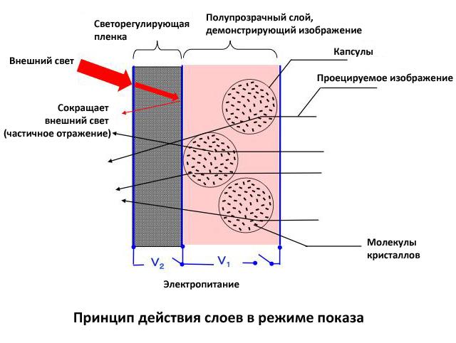 Химический слой на фотопленке