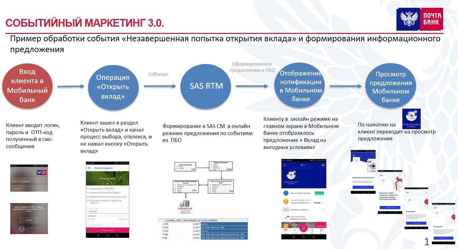 pochtabankrtmworkflow1473.jpg
