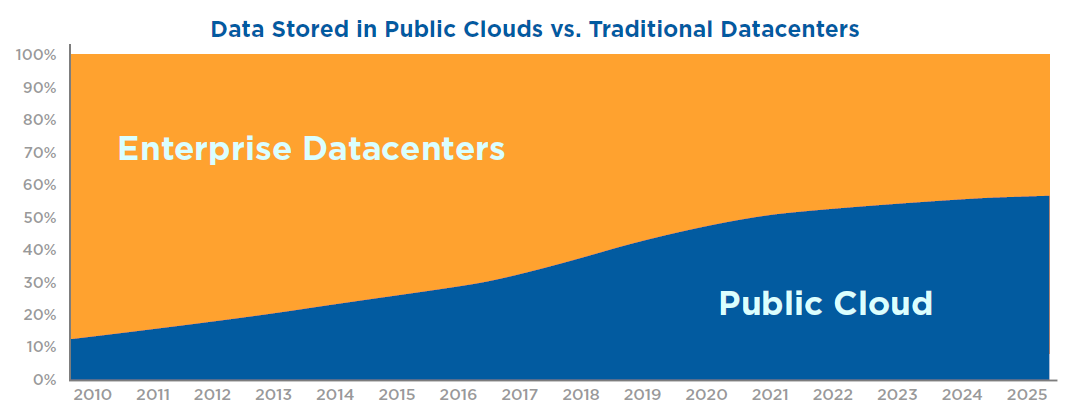 cloudsvsdatacenters.png