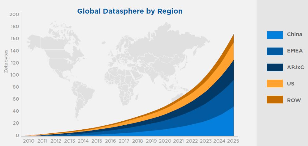 globaldataspherebyregion.png