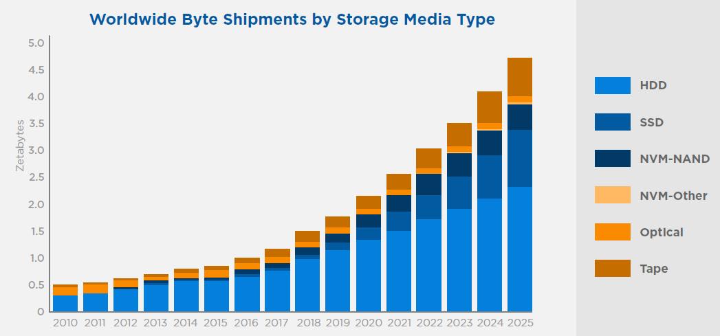 storagemediatype.png