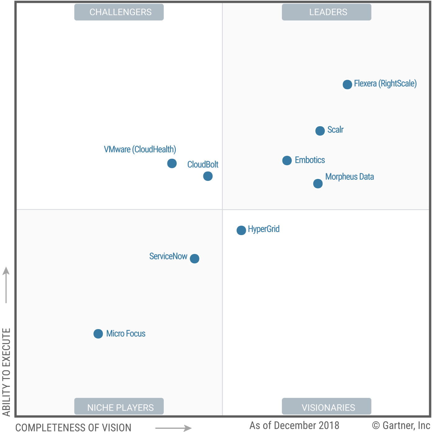 gartnermagicquadrantforcloudmanagementplatforms2019.png