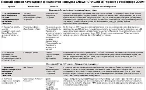 Полный список лауреатов и финалистов конкурса CNews «Лучший ИТ-проект в госсекторе 2009»