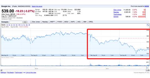 Два прошедших дня после объявления о покупке Motorola акции Google стабильно идут вниз