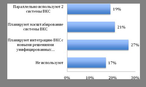 Отношение российского бизнеса к ВКС