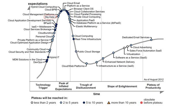 Бизнес пока не осознал реальных возможностей технологий Big data, ожидания завышены