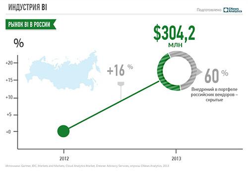 Инвестиции в Big Data окупаются?