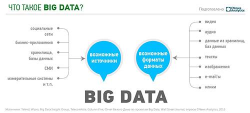 Big Data глазами CIO