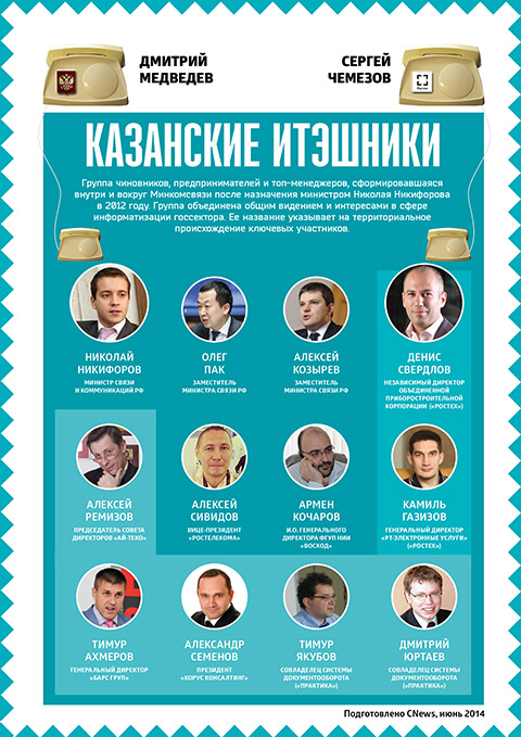 Казанские итэшники
