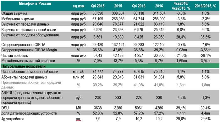 У Мегафона на треть упала чистая прибыль cnews Результаты работы Мегафона в 2016 г