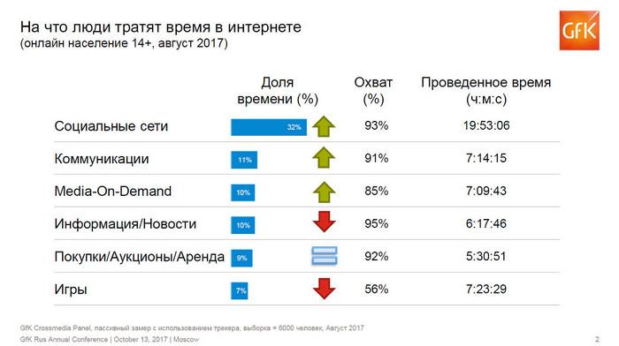 Жители России растрачивают 10% времени вweb-сети нашопинг