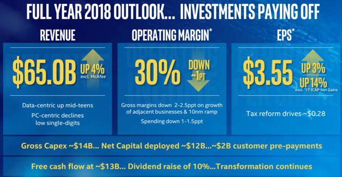 Intel отчиталась за2017 год