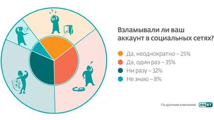 Общие результаты опроса интернет-пользователей на тему взлома аккаунтов в соцсетях