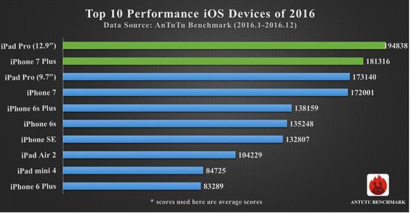 IPhone 7 Plus— самый мощнейший смартфон прошлого 2016-ого года