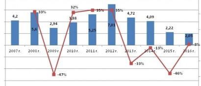 Опубликован рейтинг CNews Infrastructure: Кризис на рынке ИТ-инфраструктуры затягивается