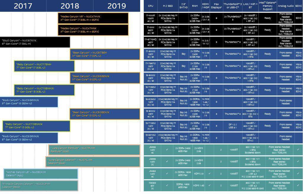 Intel представила процессоры Intel Core восьмого поколения