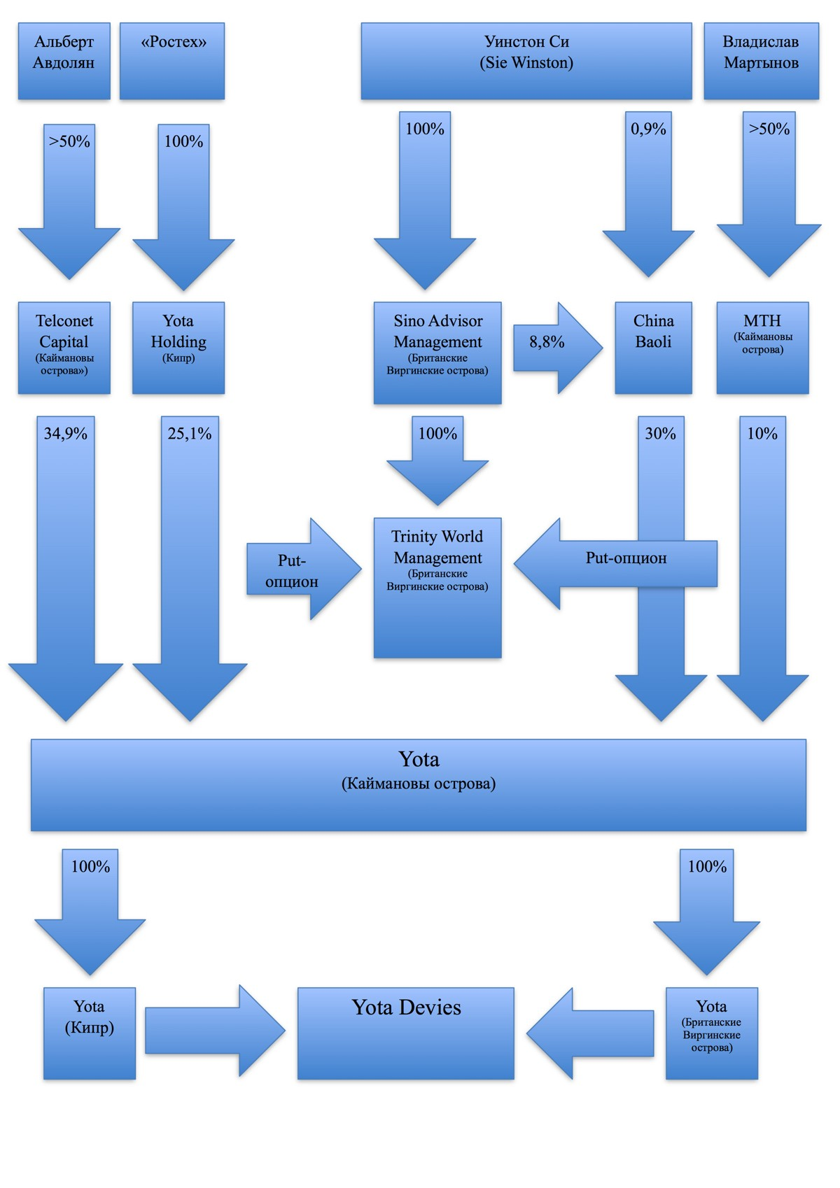 yotadevicesscheme1200.jpg