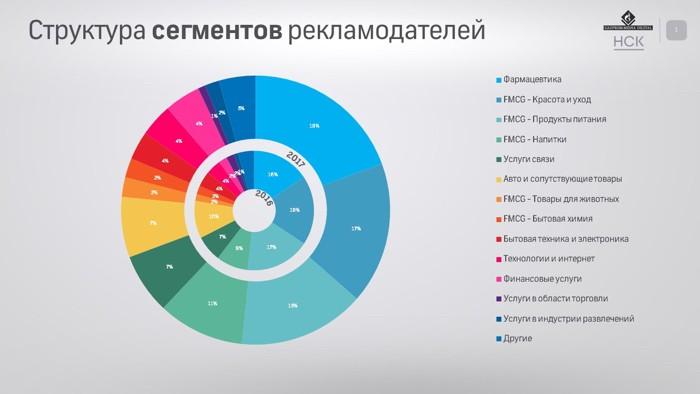 Рост русского рынка онлайн-видеорекламы в этом 2018г сократится до20%