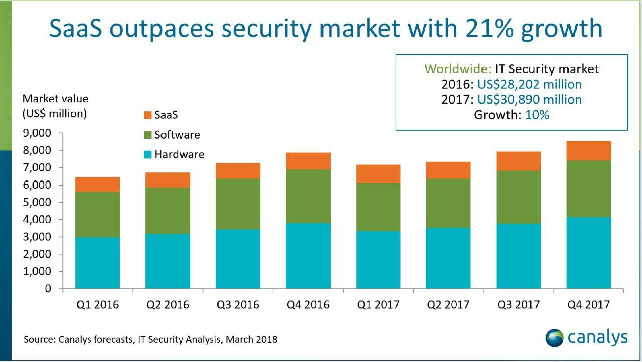 Безопасность как услуга растет колоссальными темпами, обгоняя обычное ПО и железо