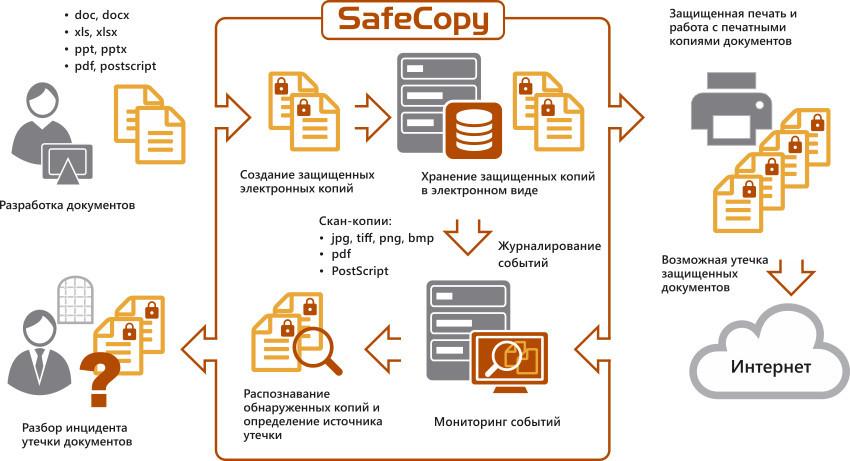 safecopy.jpg