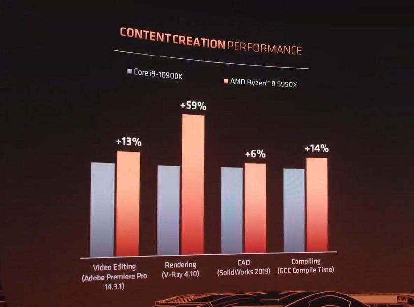 Core i9-10900K не выдерживает конкуренции