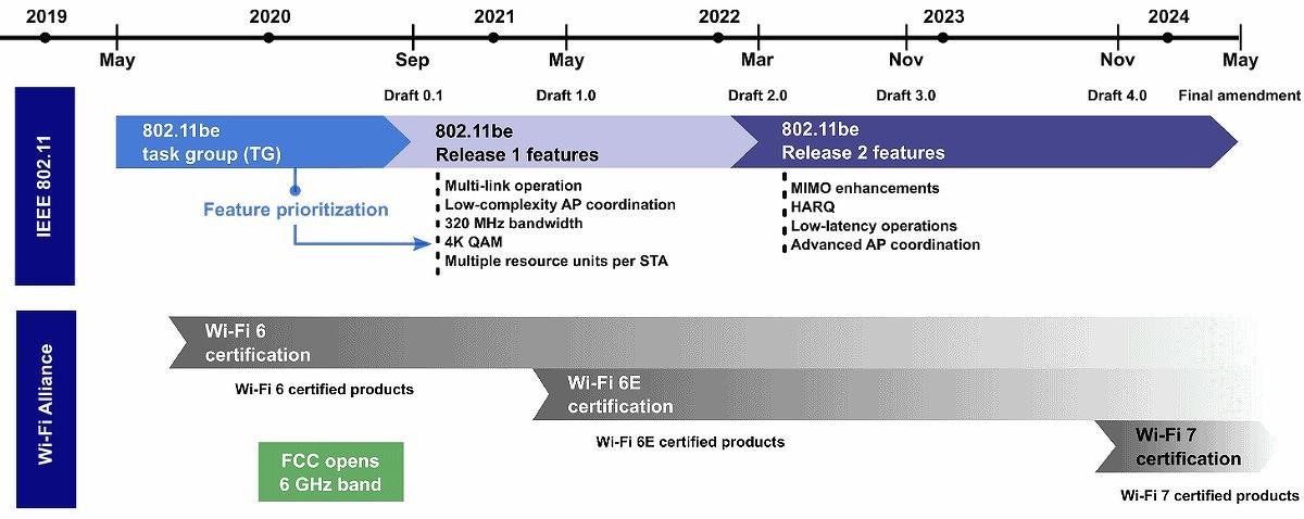 Wi Fi 7, оборудование и цены
