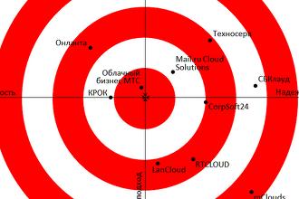 Впервые в России опубликован рейтинг провайдеров IaaS Enterprise. Обзор Market.CNews