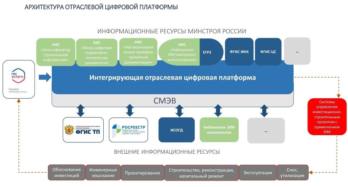 arhitektura_otraslevoj_platformy_tsifrovoe_stroitelstvo.jpg