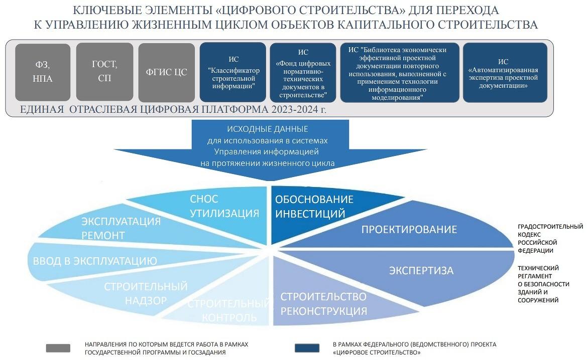 klyuchevye_elementy_platformy_tsifrovoe_stroitelstvo.jpg