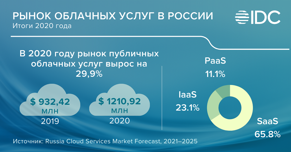 idc_infographics_cloud_market_2020.png