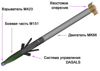 1 2 3. Схема ракеты APKWS калибра 70 мм.  Изображение BAE Systems.