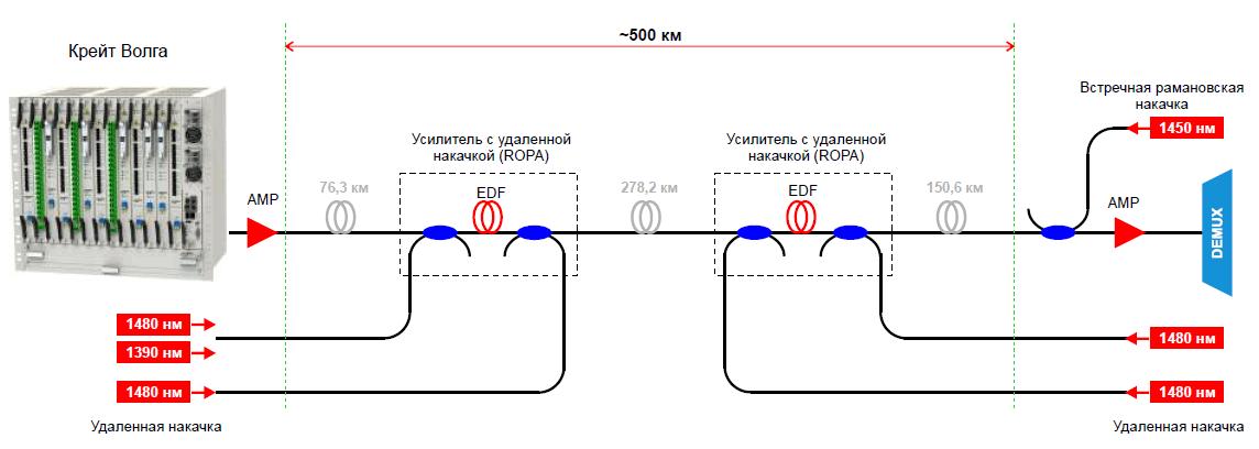 Схема решения для волоконно-оптических линий связи со сверхдлинными пролетами до 500 км (кликните, чтобы увеличить) .