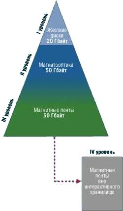 Типичная схема хранилища HSM