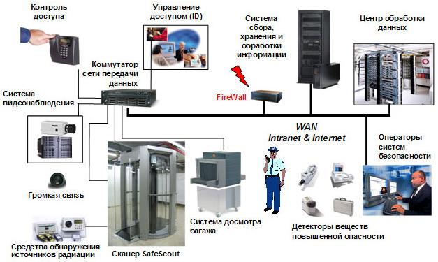 Комплексная система обнаружения взрывчатых веществ и взрывных устройств на основе сканера SafeScout.