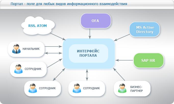 Портал - поле для любых видов информационных взаимодействий