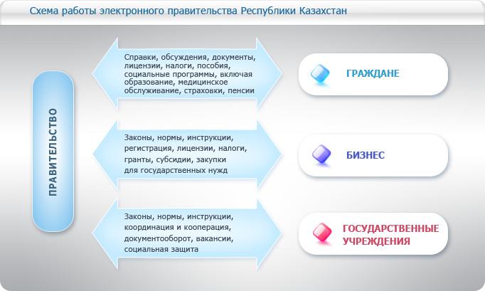 Схема работы электронного правительства Республики Казахстан