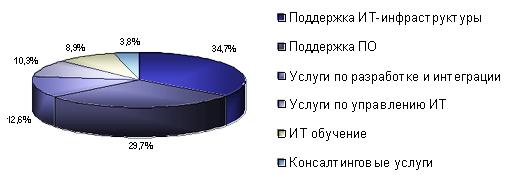 Аутсорсинг поддержки ПО и оборудования вносит основной вклад в развитие российского рынка аутсорсинга в целом
