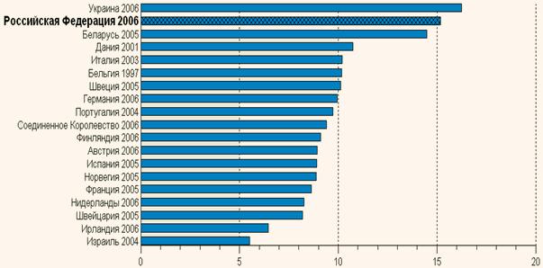 Общий коэффициент смертности на 1000 чел. населения