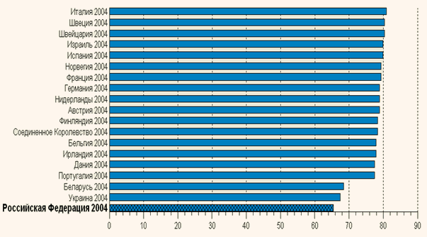Оценка ожидаемой продолжительности жизни (оценка ВОЗ)