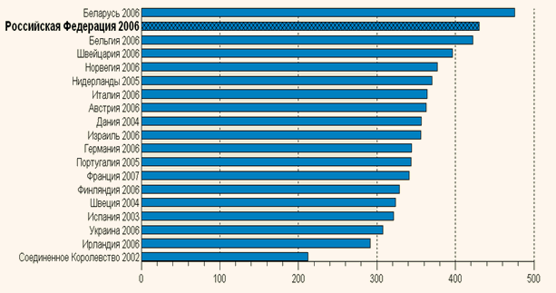 Число врачей на 100 тыс. чел. населения