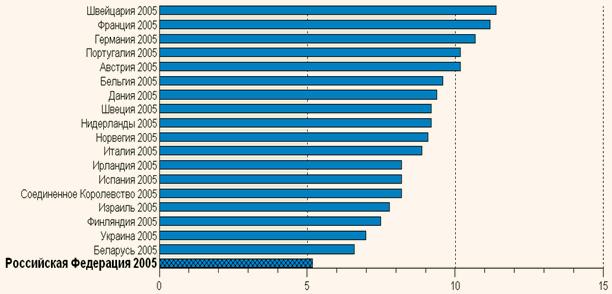 Общие затраты на здравоохранение, %ВВП (оценка ВОЗ)