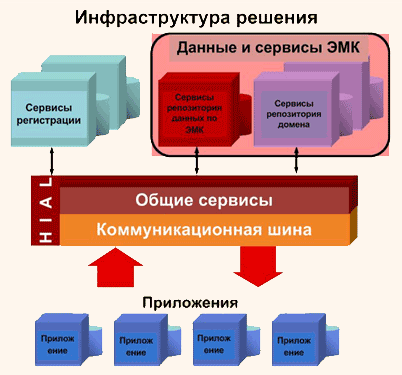 ИТ решение EHRS