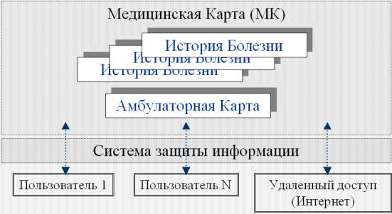 Принцип организации единой электронной медицинской карты  представлен на схеме