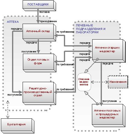 Схема информационного взаимодействия на примере Аптеки