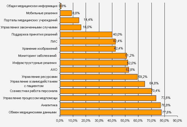 Представленность различных типов решений на российском рынке МИС