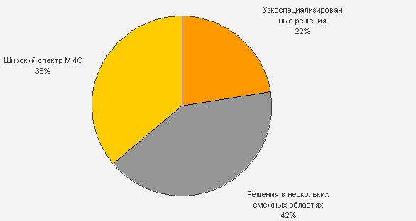 Структура предложения разработчиков МИС
