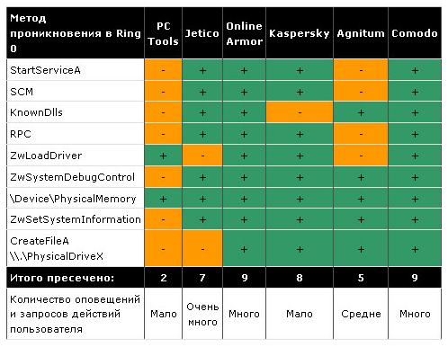 Распределение блогов по основным блогохостингам