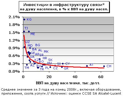 Инвестиции в инфраструктуру связи на душу населения, в % к ВВП на душу населения