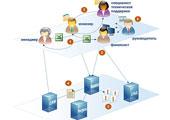 ВРМ: Как выбрать систему бизнес-моделирования в России
