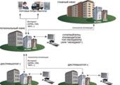 Пример решения: Автоматизация управления государственным имуществом субъекта РФ